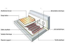 alimentation electrique cuisine chauffage par le sol electrique prix simple installer chffant a