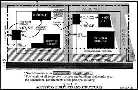 Laundromat Floor Plan Article Iv Zoning Development Ordinances Guilford County Nc