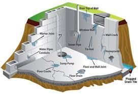 Basement Floor Drain Cover 13 Reasons Your Basement Is Leaking Water Waterproofing