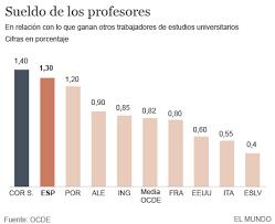 cuanto gana aproximadamente un maestro 2016 upcoming los profesores españoles ganan más que la media de la ocde españa