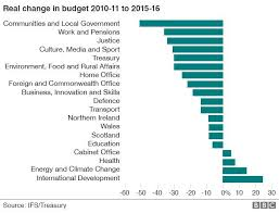 Define Cabinet Departments Spending Review Department By Department Cuts Guide Bbc News