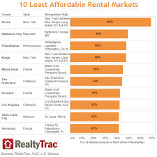 average rent in usa 2015 fair market rents analysis newsroom and media center