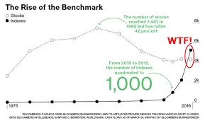 chart of the day the wtf chart of the day there are now more indexes than stocks