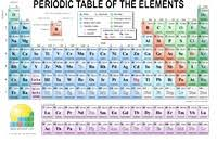 printable periodic table of contents download printable materials enig periodic table of the elements