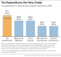 2015 Federal Tax Tables Policy Basics Federal Tax Expenditures Center On Budget And
