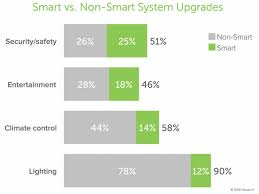 Smart Home Products by Half Of Homeowners Incorporate Smart Home Tech In Renovations