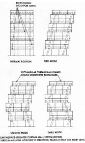 Curtain Walls Represent Seismic Safety Of The Building Envelope Wbdg Whole Building