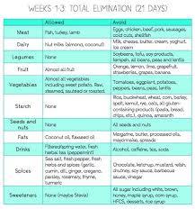 six food elimination diet meal plan 28 images comprehensive