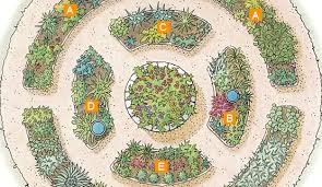 Herb Garden Layouts Organize Plantings By Themes This Design Includes Herbs You Would