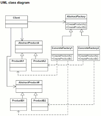 factory design pattern an exle abstract factory design pattern implementation in c