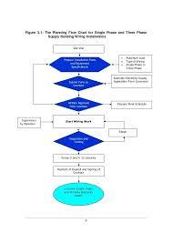 home electrical wiring supplies wiring wiring diagram basic wiring