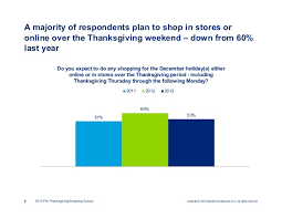 deloitte s 2013 pre thanksgiving shopping survey results