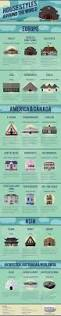 American House Styles by Infographic 21 Interesting House Styles From Around The World