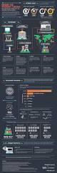 Home Network Design Software Best 25 Internet Backbone Ideas On Pinterest Home Network