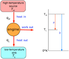 heat engine diagram simple wiring diagrams instruction