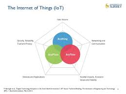 The Internet Of Things And by Semantic Technologies For The Internet Of Things Challenges And Oppo U2026