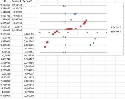 Excel Spreadsheet To Graph Plotting Multiple Datasets Of Different Lengths On The Same