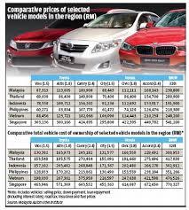 honda malaysia car price malaysia petrol price exporter ranking