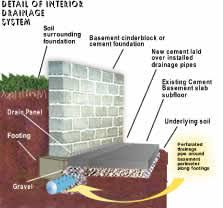 Interior Perimeter Drainage System Basement Waterproofing Systems Rain King