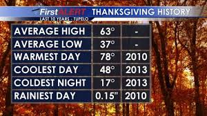 breezy start to thanksgiving week staying