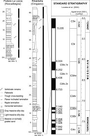 iers de cuisine en r ine stratigraphic columns magnetostratigraphically calibrated for
