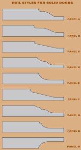 Kitchen Cabinet Door Profiles Kitchen Cabinet Door Profiles Home Decorating Ideas