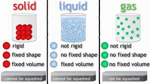 Solid Liquid Gas Periodic Table Changes Of State Kaiserscience