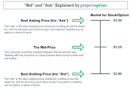 bid ask price the bid ask spread options trading guide projectoption
