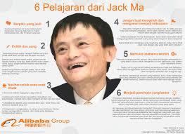 Alibaba Group Itu Apa | bagaimana biografi jack ma pendiri alibaba people dictio