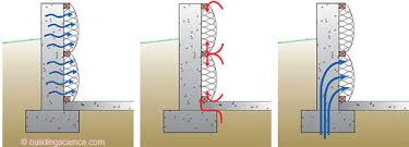 Exterior Basement Wall Insulation by Ba 0202 Basement Insulation Systems Building Science Corporation