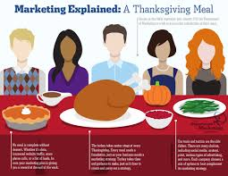 marketing explained a thanksgiving meal dofm