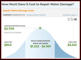 What To Do If Your Basement Floods by How Much Would It Cost If You Had A Flood In Your Basement