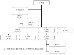 file family tree of zhu ge family jpg wikimedia commons