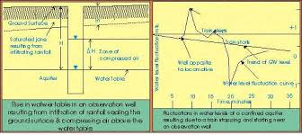 Groundwater Table Flutuatuon In Ground U2013 Water Level