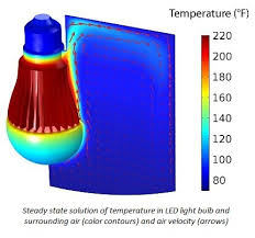 conjugate heat transfer finite element model of an led bulb and
