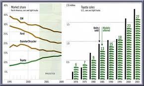 toyota us sales toyota global sales market share 1970 2003 automotive dig