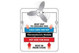 ecofan wood stove fan fans might boost wood stove efficiency earthtechling