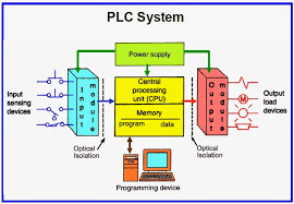 plc programmable logic controller instrumentation and process