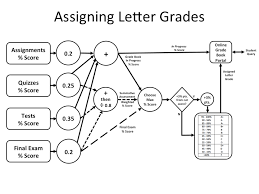 an algorithm for assigning end of semester letter grades