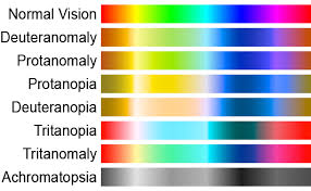 Color Blind Design Ux Design For The Color Blind Microcreatives Microcreatives