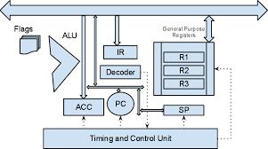 computer block diagram u2013 pc schematic u2013 vaughn u0027s summaries