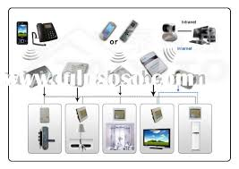 cheap smart home products smart home products smart home products manufacturers in lulusoso
