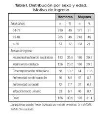 tabla de ingresos para medical 2016 análisis del perfil de los pacientes ancianos diabéticos y