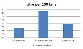 hyundai elantra 1 8 fuel consumption hyundai i30 2017 price engine specs fuel consumption