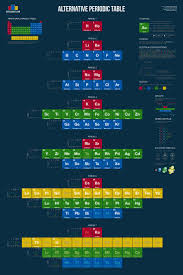 the development of the modern periodic table 31 best charts periodic tables images on pinterest periodic