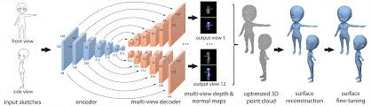3d shape reconstruction from sketches via multi view convolutional