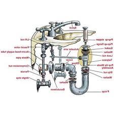 parts of kitchen faucet plumbings top 54 phenomenal kitchen sink faucet parts diagram