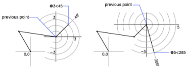 polar coordinates are used mostly for drawing circles arcs