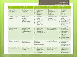 toolkit for moodle course development pieter van der hijden moodlem u2026