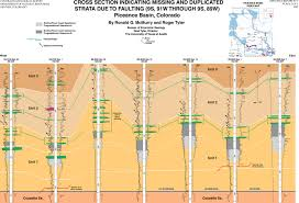 Mesa Verde Map Of 97 07 Stratigraphic And Structural Cross Sections Of The Coal